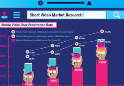 Short video market in China is booming