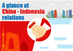 A glance at China-Indonesia relations