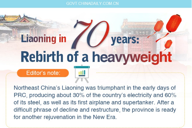 Liaoning in 70 years: Rebirth of a heavyweight