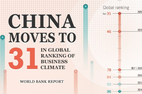 China moves to 31 in global ranking of business climate
