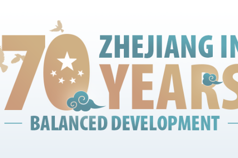 Zhejiang in 70 years: Balanced development